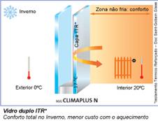 Compro Vidros SGG climaplus n