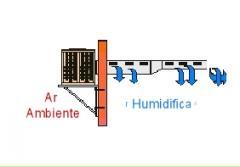 Condicionadores do ar